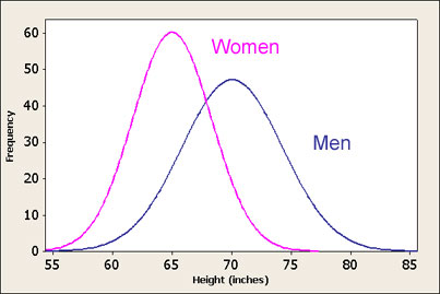 men_women_height