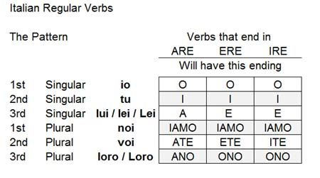 conjugation table
